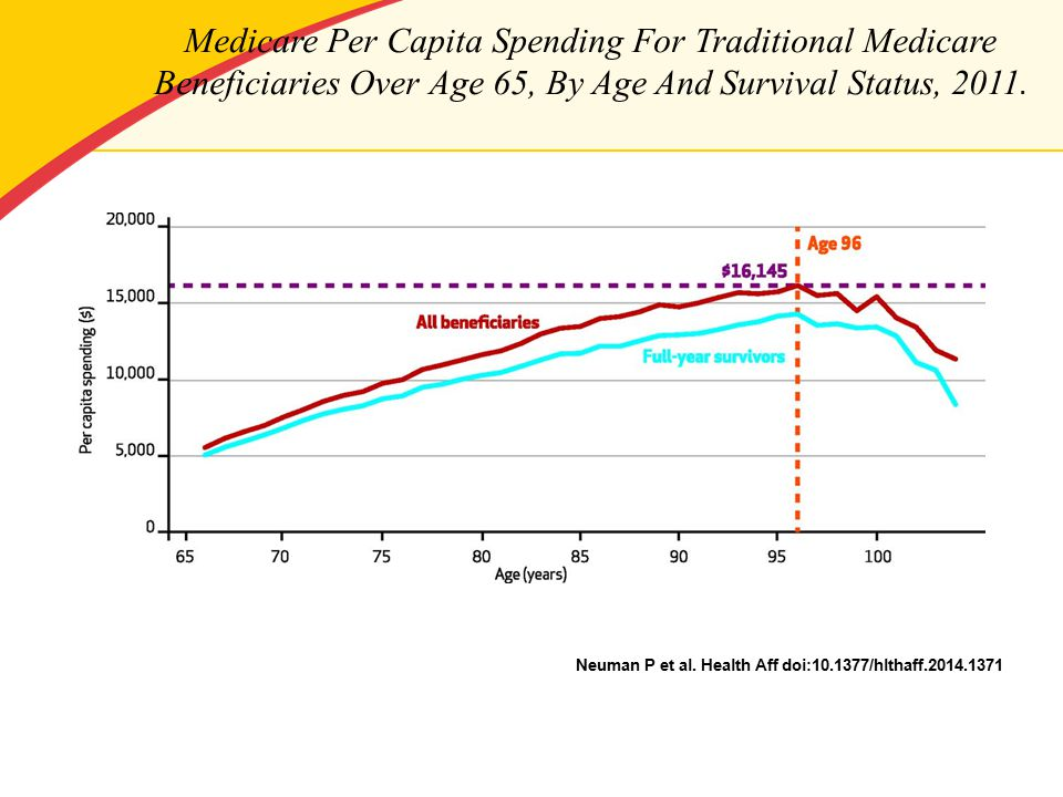 Medicare Per Capita Spending For Traditional Medicare Beneficiaries Over Age 65, By Age And Survival Status, 2011.