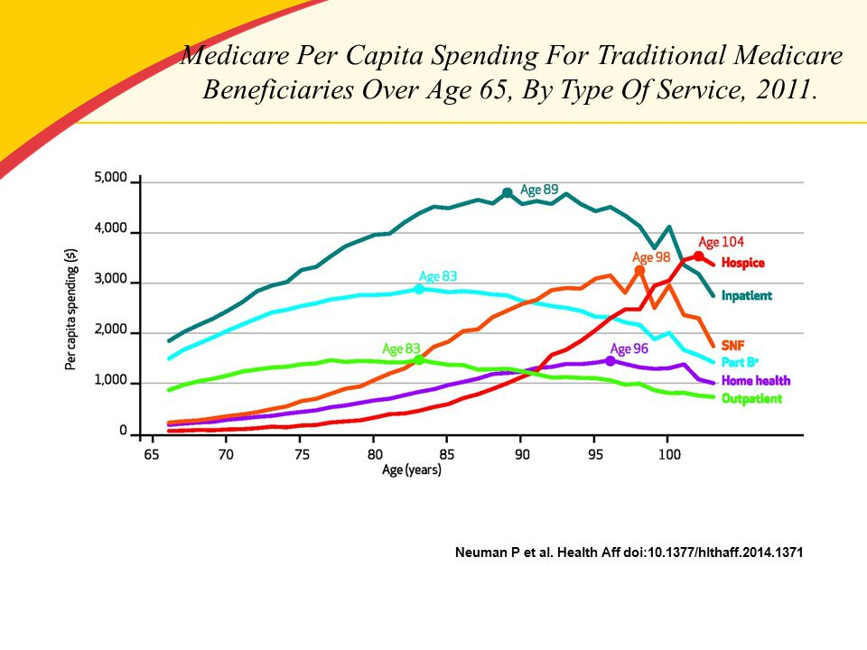 Medicare Per Capita Spending For Traditional Medicare Beneficiaries Over Age 65, By Type Of Service, 2011.