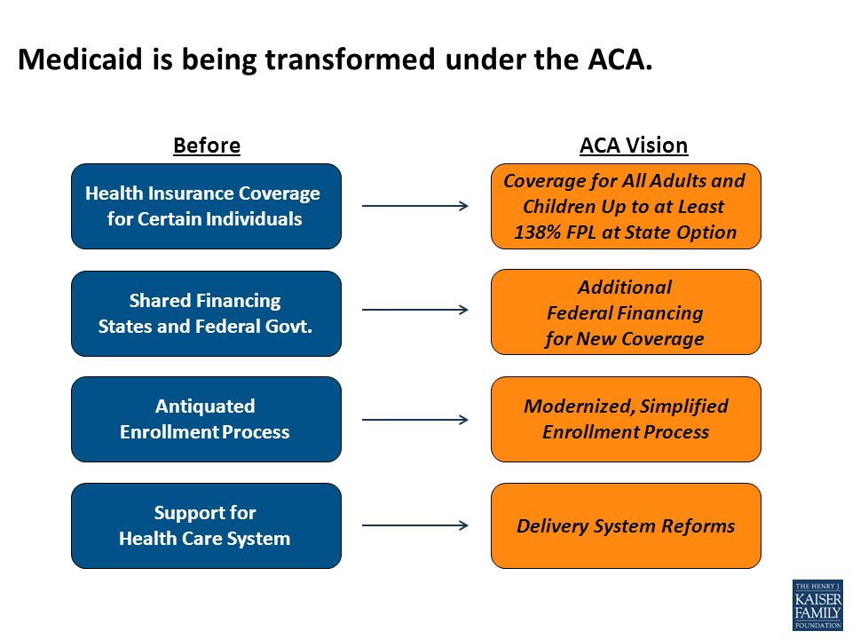 Medicaid is being transformed under the ACA.