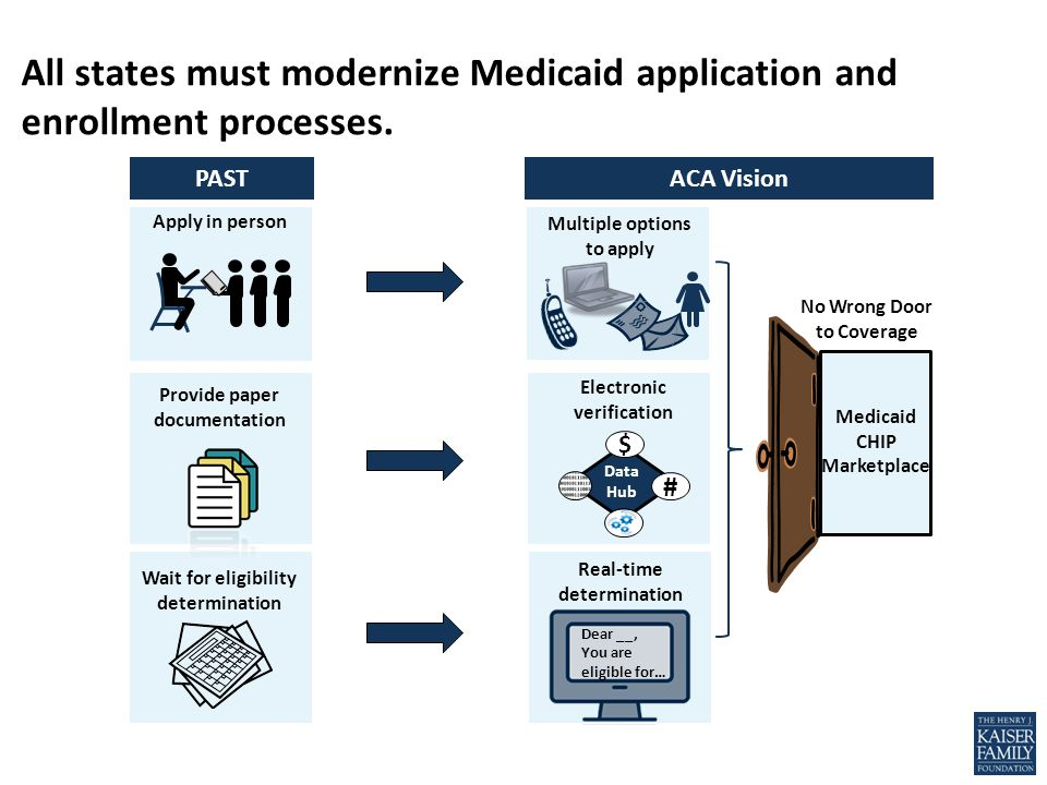All states must modernize Medicaid application and enrollment processes.