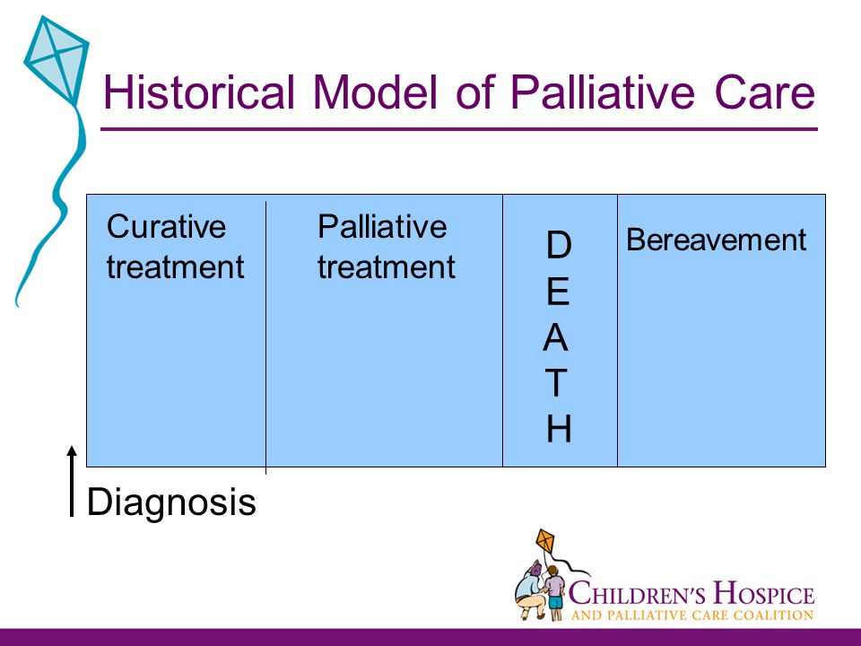 Curative treatment Palliative treatment D E A T H Bereavement Historical Model of Palliative Care Diagnosis