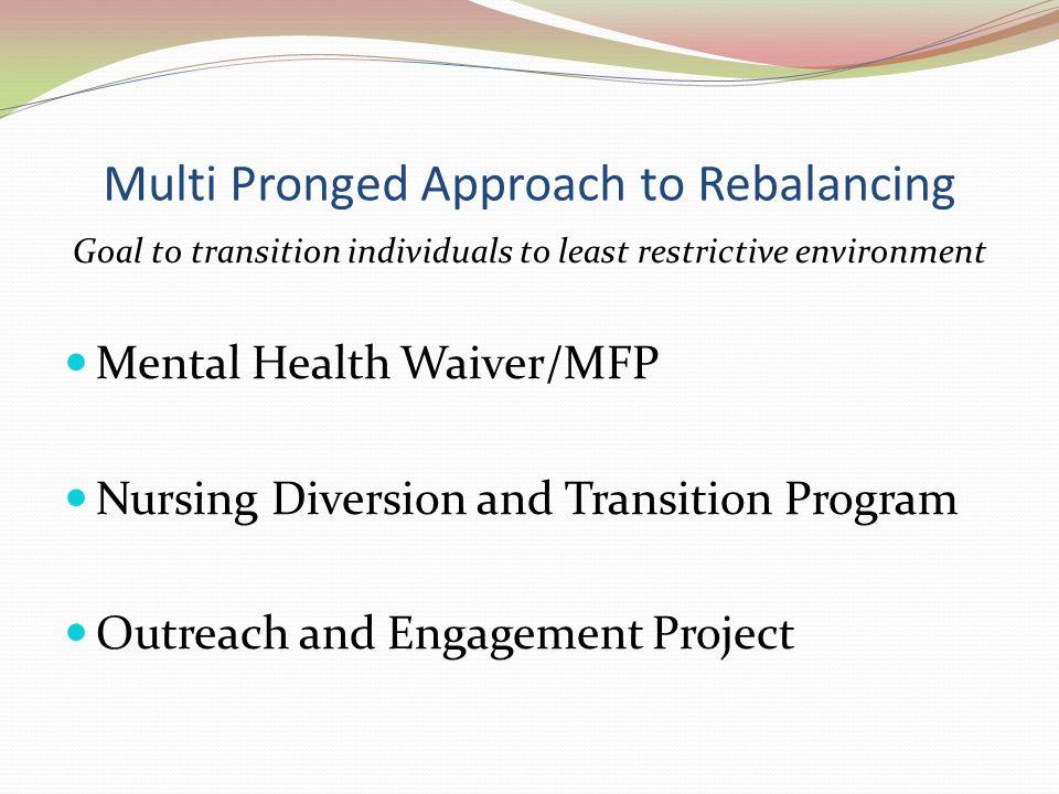 Mental Health Waiver/ W.I.S.E.Program 1 of 2 MH waivers in U.S.