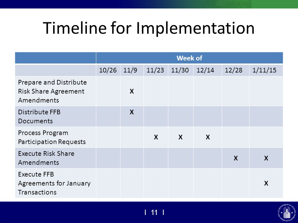 Timeline for Implementation Week of 10/2611/911/2311/3012/1412/281/11/15 Prepare and Distribute Risk Share Agreement Amendments X Distribute FFB Documents X Process Program Participation Requests XXX Execute Risk Share Amendments XX Execute FFB Agreements for January Transactions X I 11 I