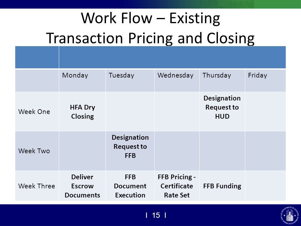 Work Flow – Existing Transaction Pricing and Closing MondayTuesdayWednesdayThursdayFriday Week One HFA Dry Closing Designation Request to HUD Week Two Designation Request to FFB Week Three Deliver Escrow Documents FFB Document Execution FFB Pricing - Certificate Rate Set FFB Funding I 15 I