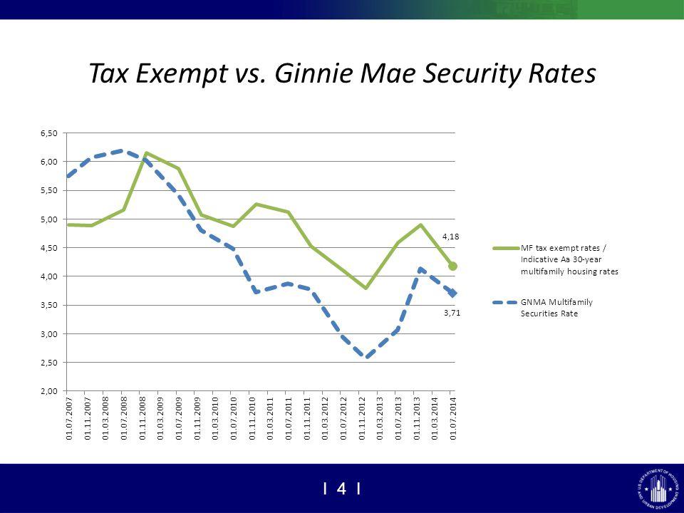 Tax Exempt vs. Ginnie Mae Security Rates I 4 I