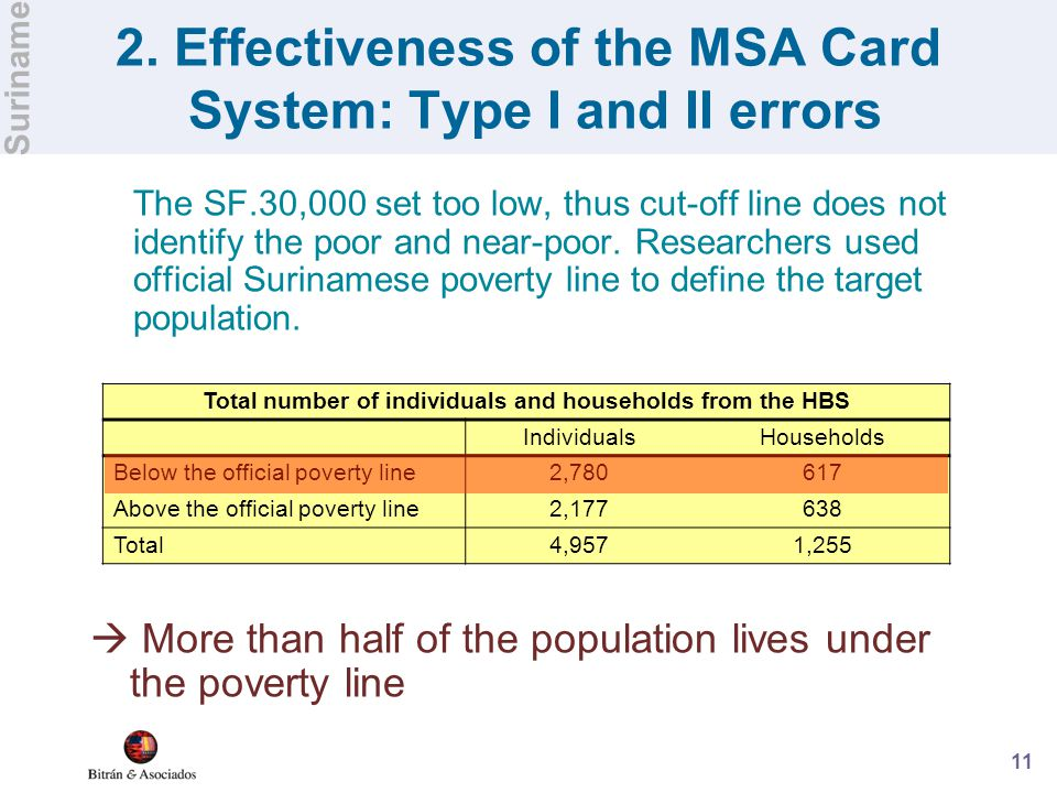 11 2. Effectiveness of the MSA Card System: Type I and II errors The SF.30,000 set too low, thus cut-off line does not identify the poor and near-poor