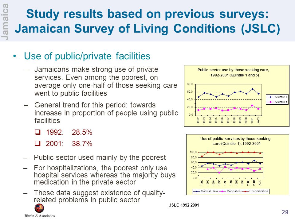 29 Study results based on previous surveys: Jamaican Survey of Living Conditions (JSLC) Use of public/private facilities –Jamaicans make strong use of