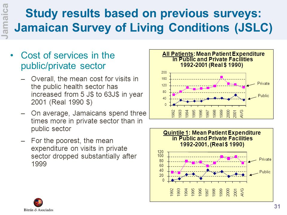 31 Study results based on previous surveys: Jamaican Survey of Living Conditions (JSLC) Cost of services in the public/private sector –Overall, the me