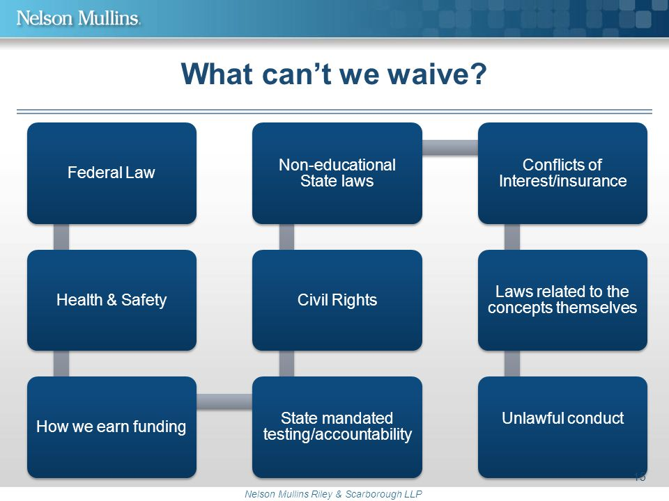 Nelson Mullins Riley & Scarborough LLP What can't we waive? Federal LawHealth & SafetyHow we earn funding State mandated testing/accountability Civil