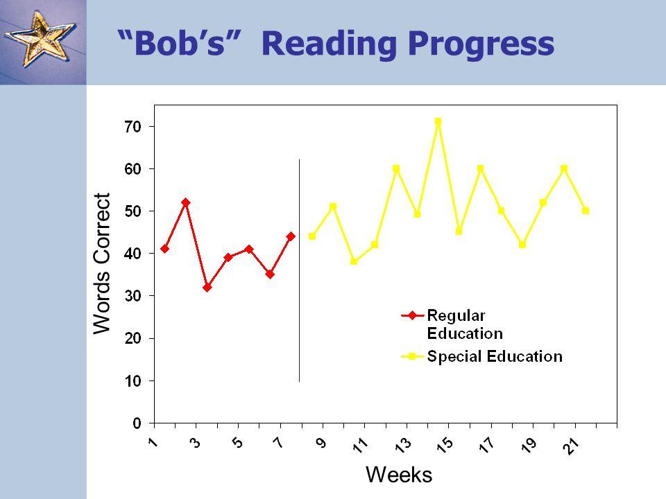 Bob's Reading Progress Weeks Words Correct