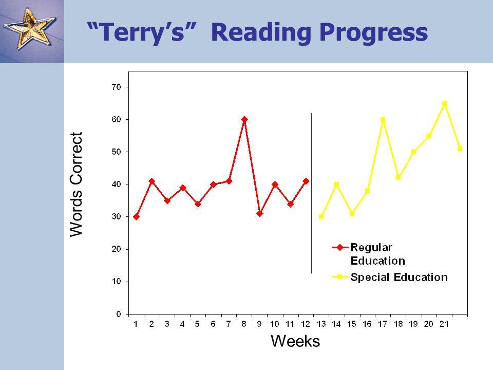 """Terry's"" Reading Progress Weeks Words Correct"