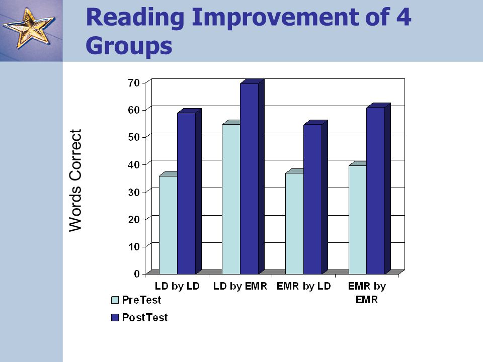 Words Correct Reading Improvement of 4 Groups