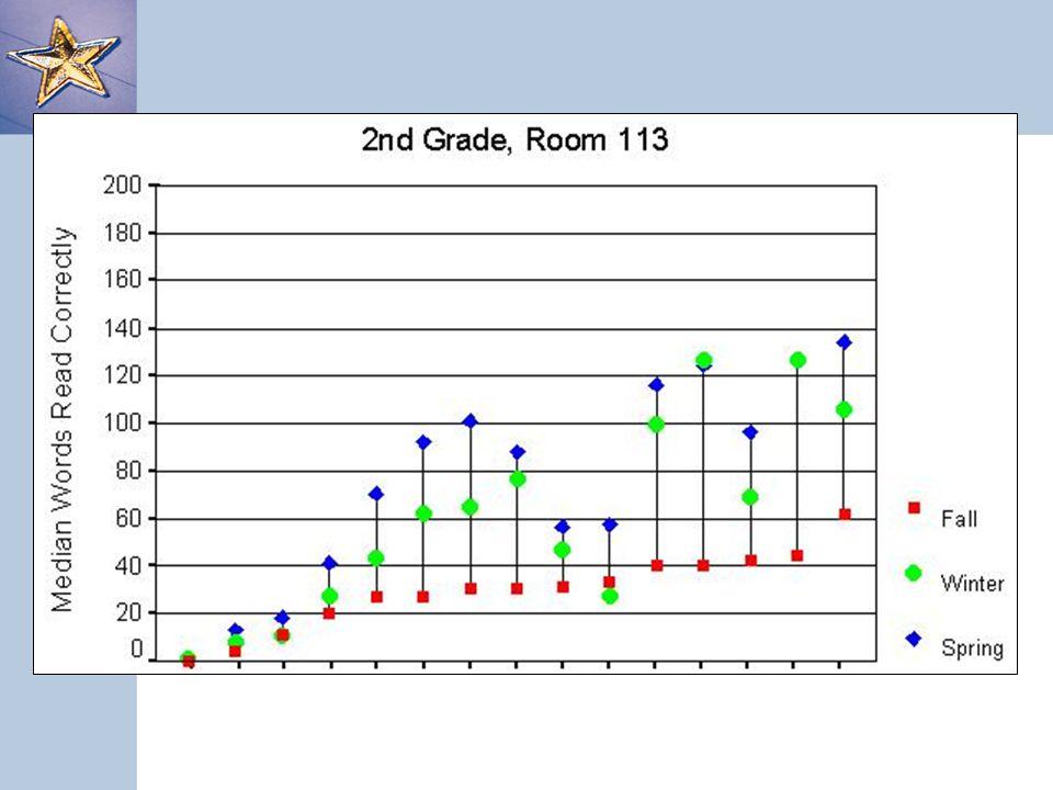 Class Chart Here