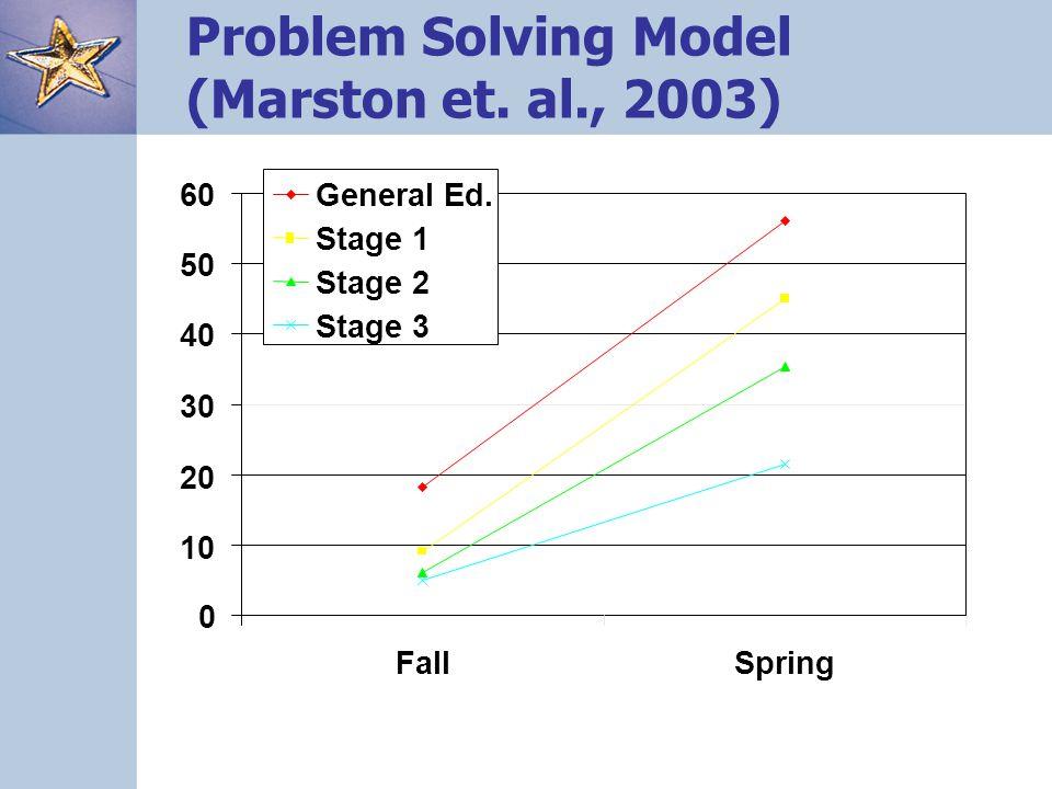 Problem Solving Model (Marston et. al., 2003) 0 10 20 30 40 50 60 FallSpring General Ed.