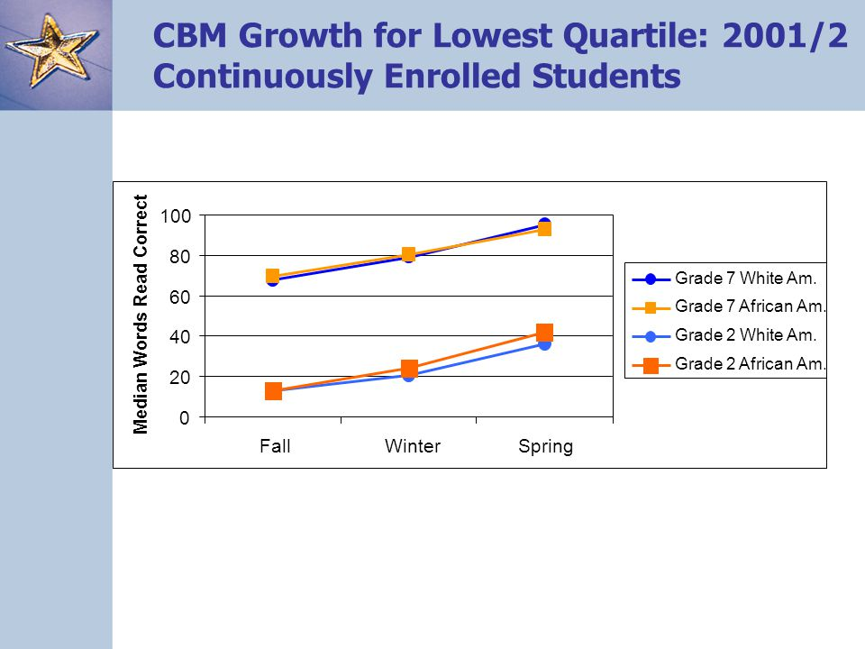 CBM Growth for Lowest Quartile: 2001/2 Continuously Enrolled Students 0 20 40 60 80 100 FallWinterSpring Median Words Read Correct Grade 7 White Am. G