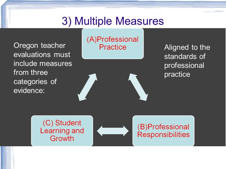 3) Multiple Measures Oregon teacher evaluations must include measures from three categories of evidence: Aligned to the standards of professional practice
