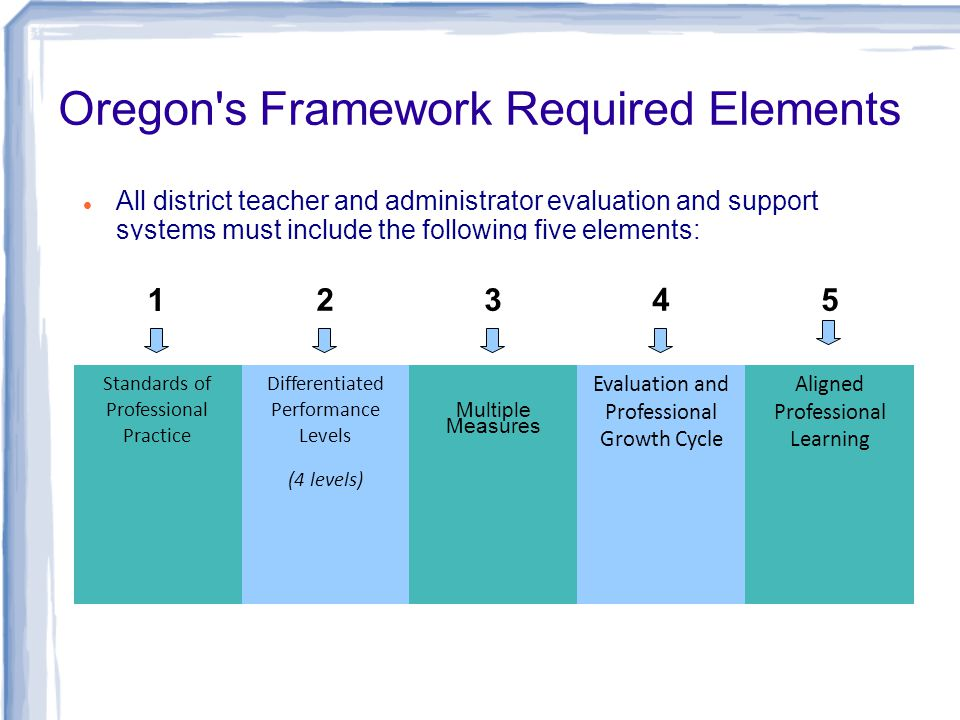 Oregon s Framework Required Elements All district teacher and administrator evaluation and support systems must include the following five elements: 1 2 345 Standards of Professional Practice Differentiated Performance Levels (4 levels) Multiple Measures Evaluation and Professional Growth Cycle Aligned Professional Learning