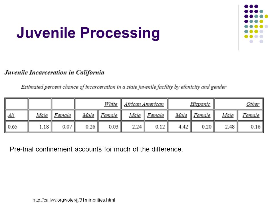 Juvenile Processing Pre-trial confinement accounts for much of the difference. http://ca.lwv.org/voter/jj/31minorities.html
