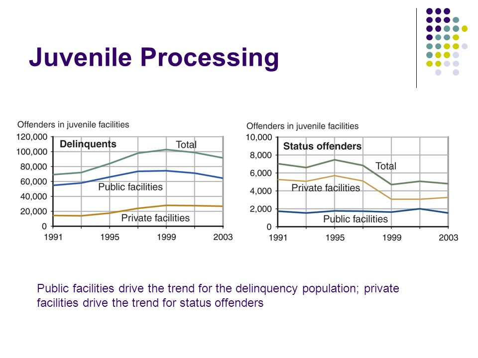 Juvenile Processing Public facilities drive the trend for the delinquency population; private facilities drive the trend for status offenders