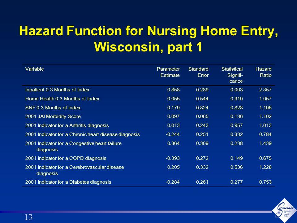 13 Hazard Function for Nursing Home Entry, Wisconsin, part 1 VariableParameter Estimate Standard Error Statistical Signifi- cance Hazard Ratio Inpatie