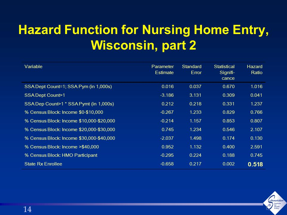 14 Hazard Function for Nursing Home Entry, Wisconsin, part 2 VariableParameter Estimate Standard Error Statistical Signifi- cance Hazard Ratio SSA Dept Count=1; SSA Pym (in 1,000s)0.0160.0370.6701.016 SSA Dept Count>1-3.1863.1310.3090.041 SSA Dep Count>1 * SSA Pymt (in 1,000s)0.2120.2180.3311.237 % Census Block: Income $0-$10,000-0.2671.2330.8290.766 % Census Block: Income $10,000-$20,000-0.2141.1570.8530.807 % Census Block: Income $20,000-$30,0000.7451.2340.5462.107 % Census Block: Income $30,000-$40,000-2.0371.4980.1740.130 % Census Block: Income >$40,0000.9521.1320.4002.591 % Census Block: HMO Participant-0.2950.2240.1880.745 State Rx Enrollee-0.6580.2170.002 0.518