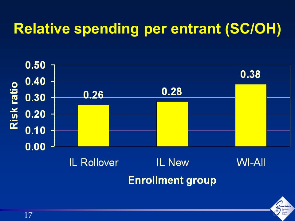 17 Relative spending per entrant (SC/OH)