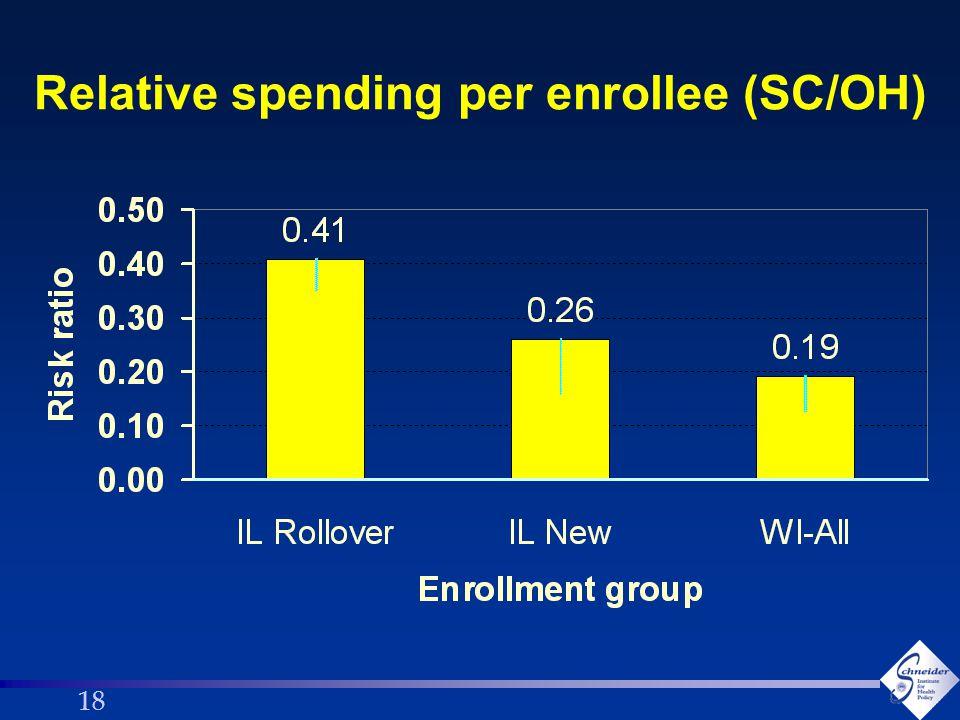 18 Relative spending per enrollee (SC/OH)