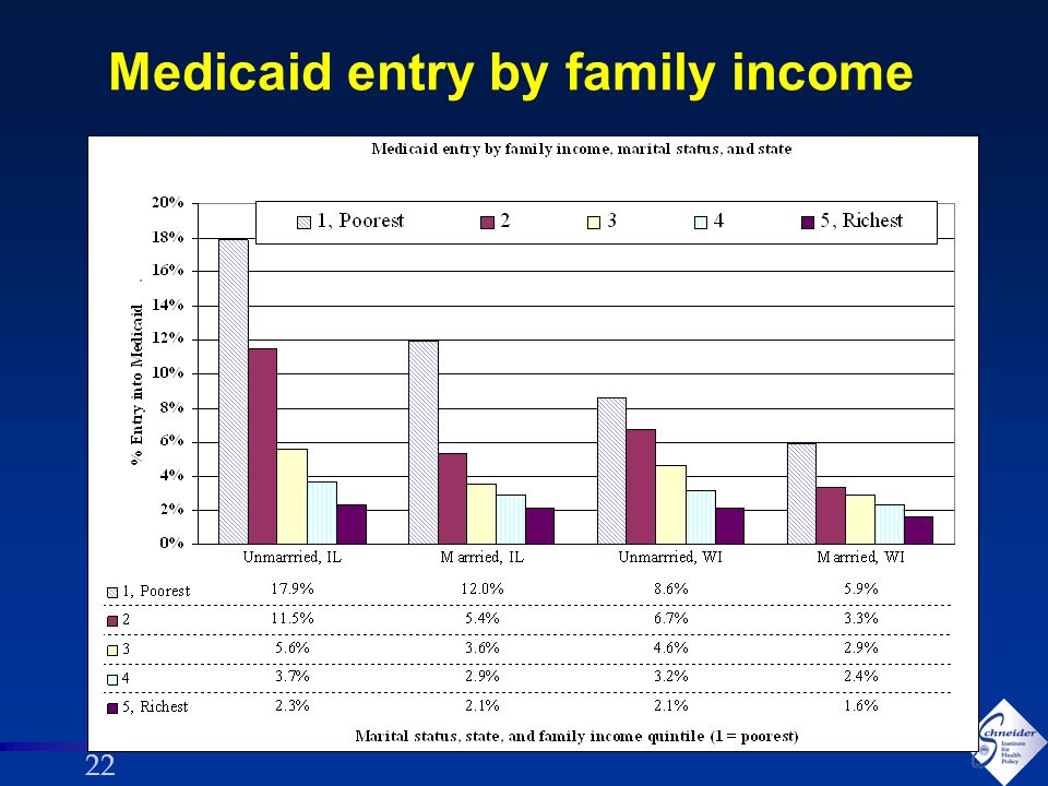 22 Medicaid entry by family income