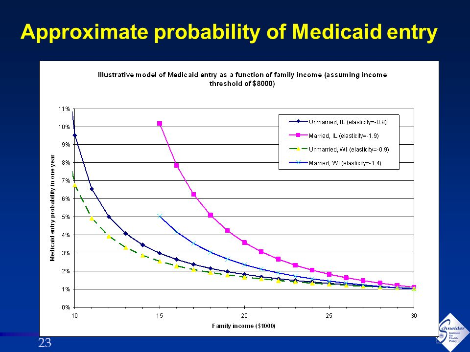 23 Approximate probability of Medicaid entry