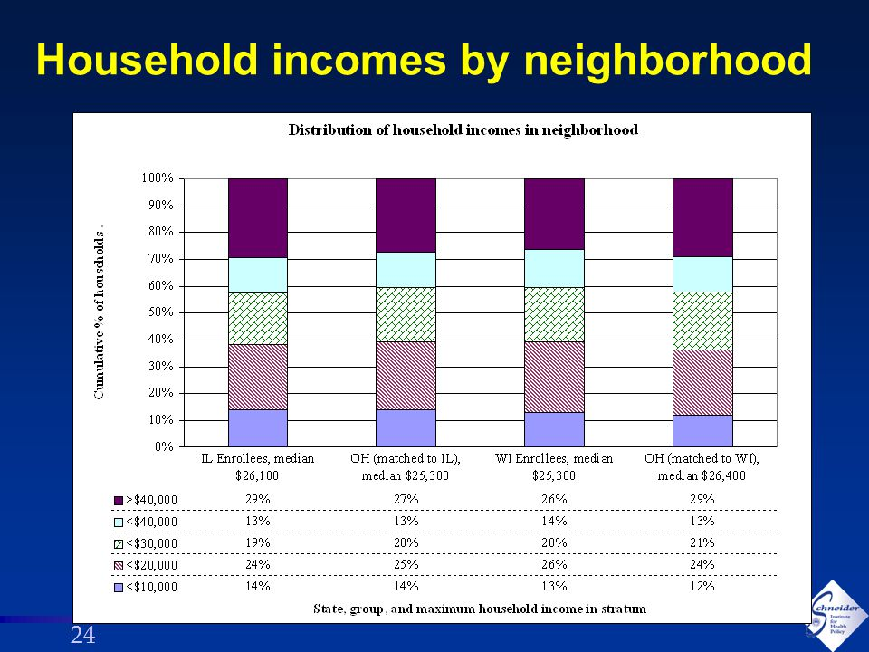 24 Household incomes by neighborhood