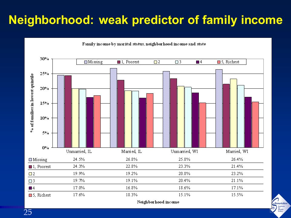 25 Neighborhood: weak predictor of family income