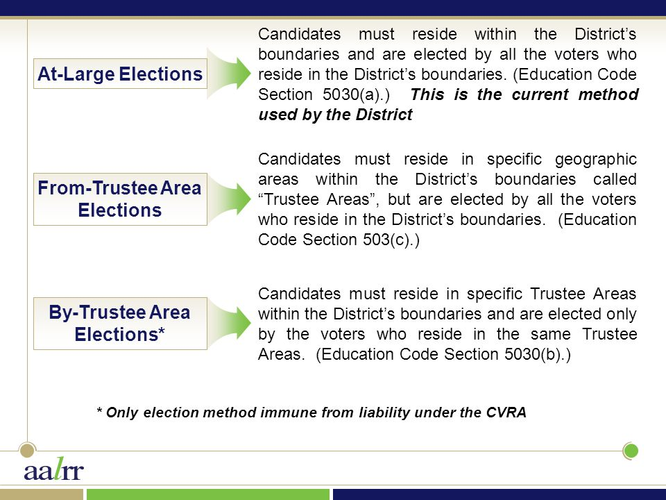 At-Large Elections Candidates must reside within the District's boundaries and are elected by all the voters who reside in the District's boundaries.