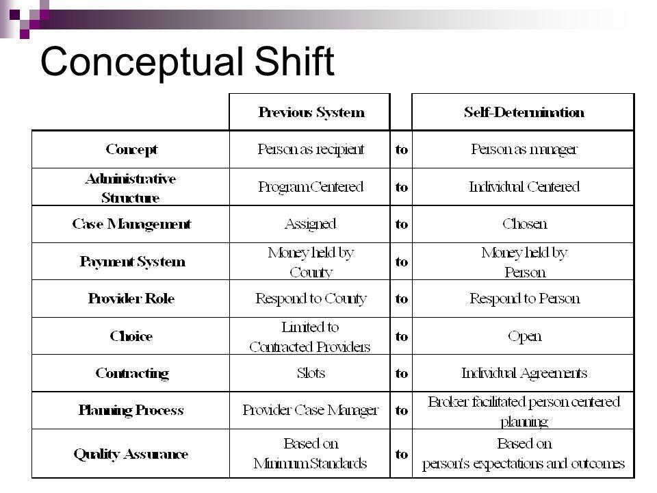 Conceptual Shift