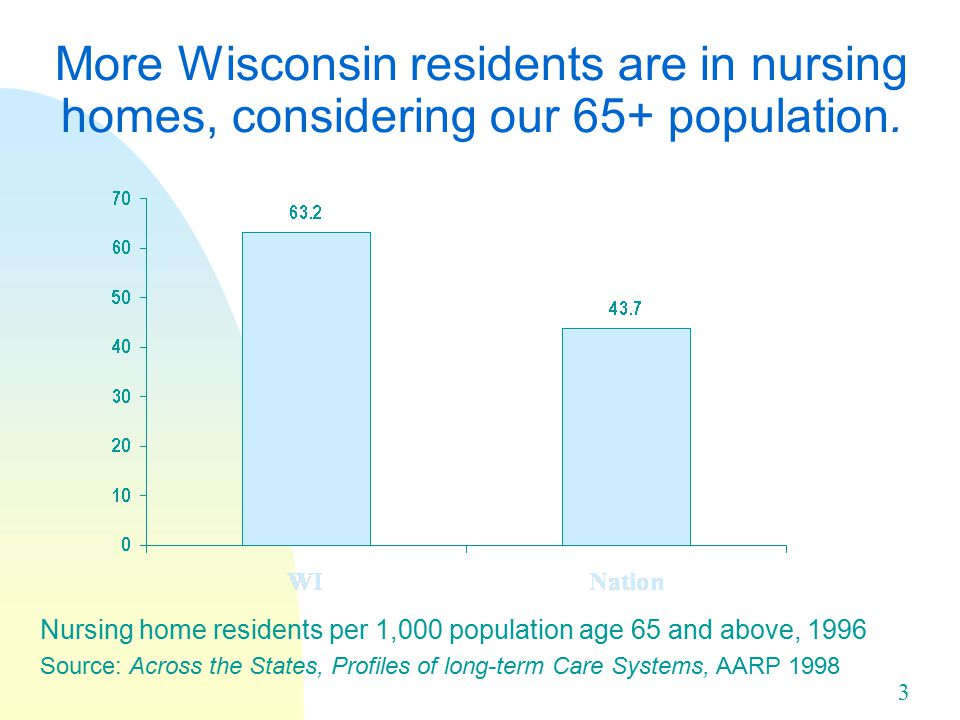 3 More Wisconsin residents are in nursing homes, considering our 65+ population.