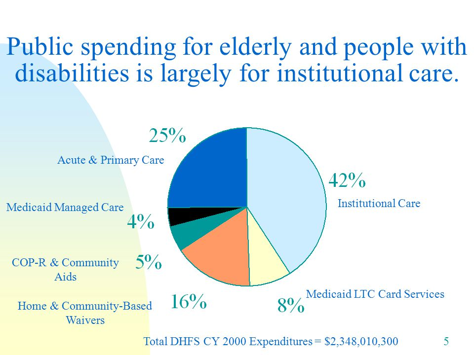 5 Public spending for elderly and people with disabilities is largely for institutional care.