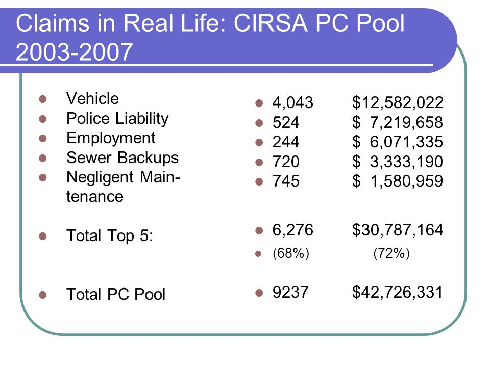 Claims in Real Life: CIRSA PC Pool 2003-2007 Vehicle Police Liability Employment Sewer Backups Negligent Main- tenance Total Top 5: Total PC Pool 4,043$12,582,022 524$ 7,219,658 244$ 6,071,335 720$ 3,333,190 745$ 1,580,959 6,276 $30,787,164 (68%) (72%) 9237$42,726,331