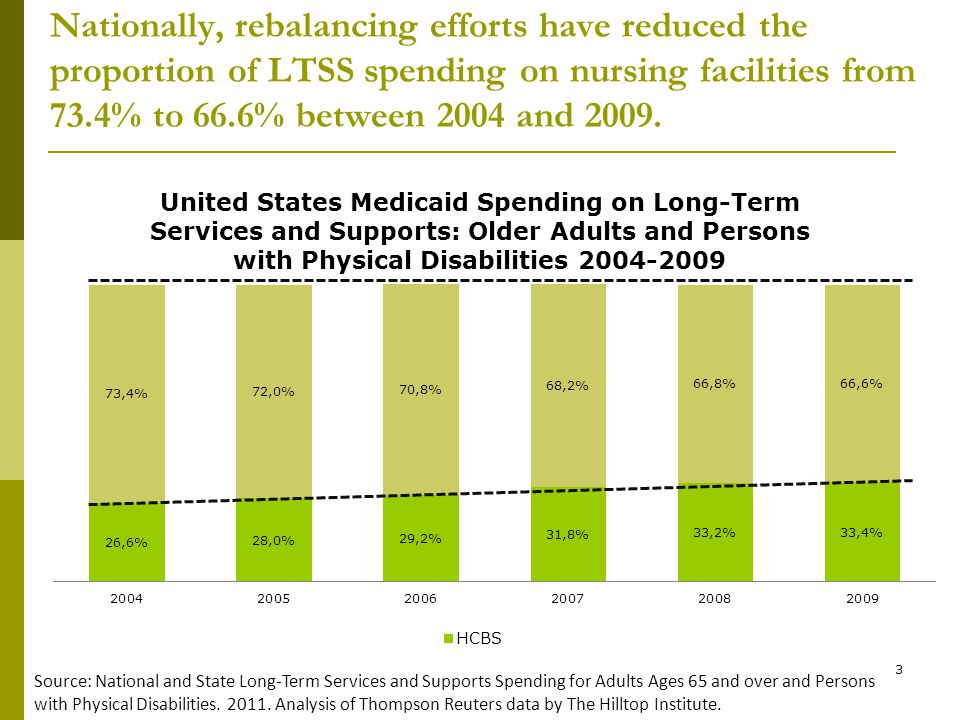 3 Nationally, rebalancing efforts have reduced the proportion of LTSS spending on nursing facilities from 73.4% to 66.6% between 2004 and 2009.