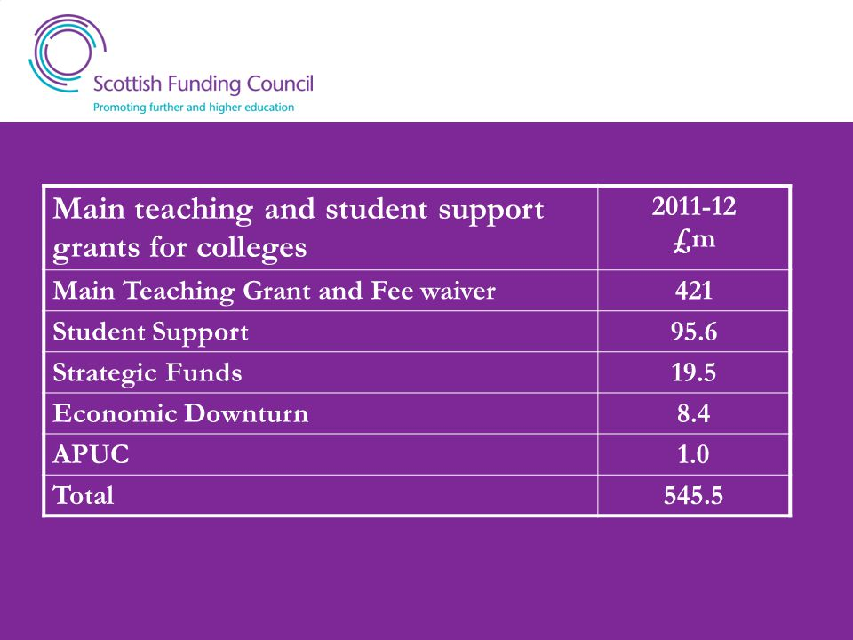 Main teaching and student support grants for colleges 2011-12 £m Main Teaching Grant and Fee waiver421 Student Support95.6 Strategic Funds19.5 Economic Downturn8.4 APUC1.0 Total545.5