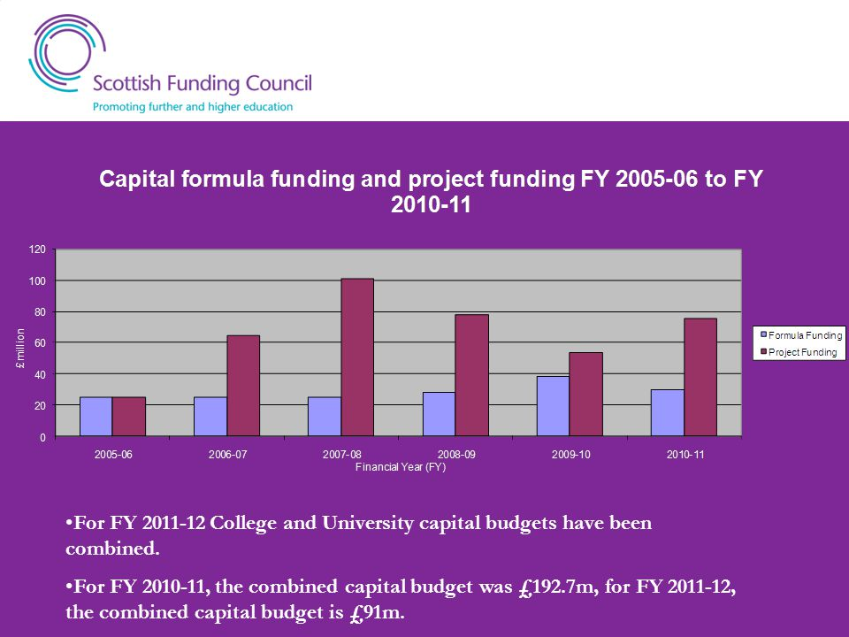For FY 2011-12 College and University capital budgets have been combined.
