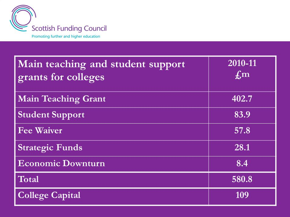 Main teaching and student support grants for colleges 2010-11 £m Main Teaching Grant402.7 Student Support83.9 Fee Waiver57.8 Strategic Funds28.1 Economic Downturn8.4 Total580.8 College Capital109