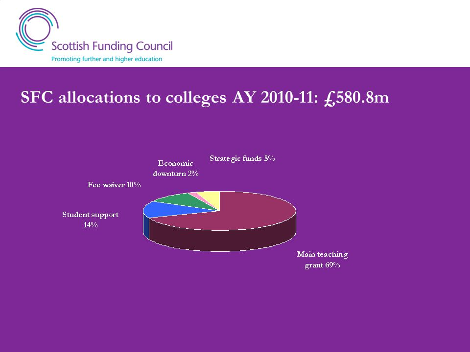 SFC allocations to colleges AY 2010-11: £580.8m