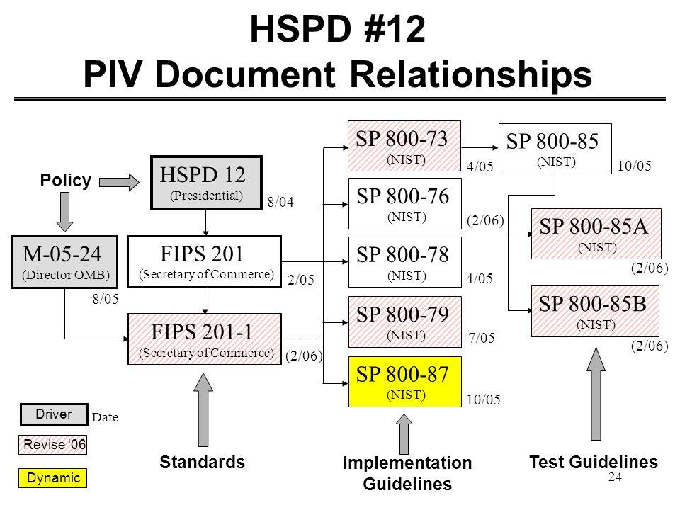 24 HSPD #12 PIV Document Relationships HSPD 12 (Presidential) FIPS 201 (Secretary of Commerce) 8/04 2/05 SP 800-73 (NIST) SP 800-76 (NIST) SP 800-78 (