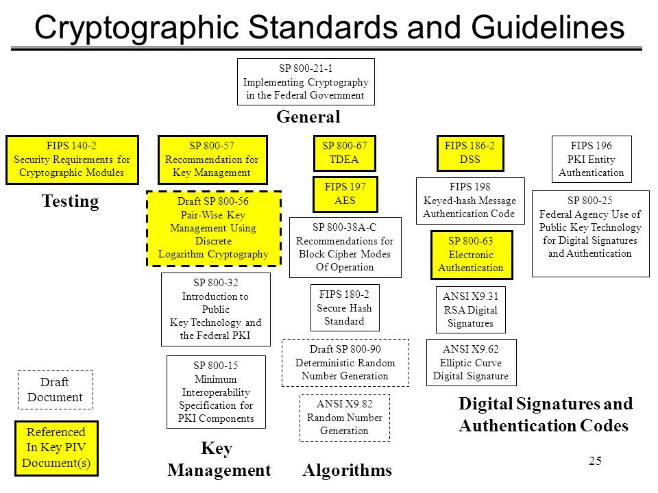 25 Cryptographic Standards and Guidelines SP 800-21-1 Implementing Cryptography in the Federal Government FIPS 140-2 Security Requirements for Cryptog
