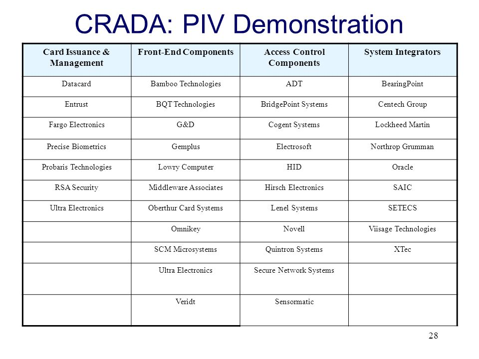 28 CRADA: PIV Demonstration Card Issuance & Management Front-End ComponentsAccess Control Components System Integrators DatacardBamboo TechnologiesADT