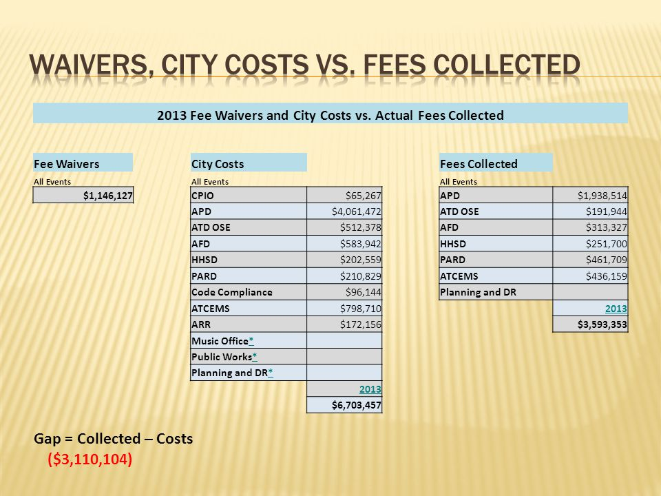 2013 Fee Waivers and City Costs vs. Actual Fees Collected Fee WaiversCity CostsFees Collected All Events $1,146,127CPIO$65,267APD$1,938,514 APD$4,061,