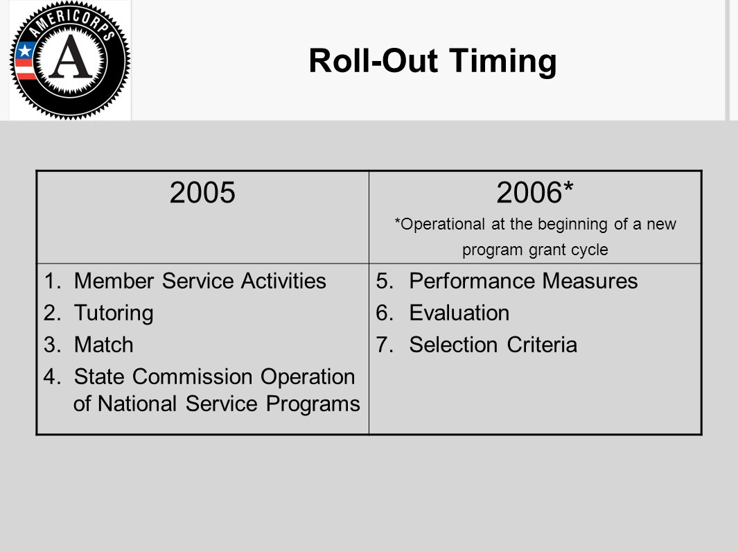 Roll-Out Timing 20052006* *Operational at the beginning of a new program grant cycle 1. Member Service Activities 2. Tutoring 3. Match 4. State Commis