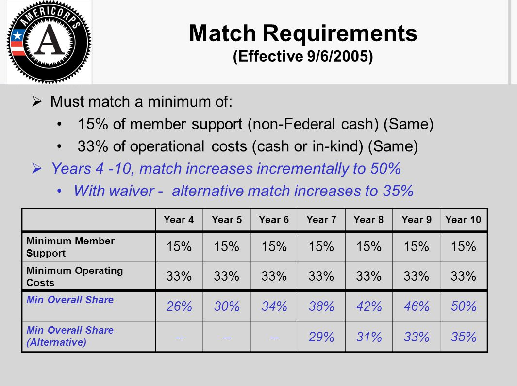 Match Requirements (Effective 9/6/2005)  Must match a minimum of: 15% of member support (non-Federal cash) (Same) 33% of operational costs (cash or in-kind) (Same)  Years 4 -10, match increases incrementally to 50% With waiver - alternative match increases to 35% Year 4Year 5Year 6Year 7Year 8Year 9Year 10 Minimum Member Support 15% Minimum Operating Costs 33% Min Overall Share 26%30%34%38%42%46%50% Min Overall Share (Alternative) -- 29%31%33%35%