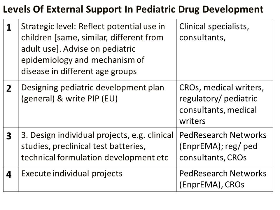 Levels Of External Support In Pediatric Drug Development 1 Strategic level: Reflect potential use in children [same, similar, different from adult use].