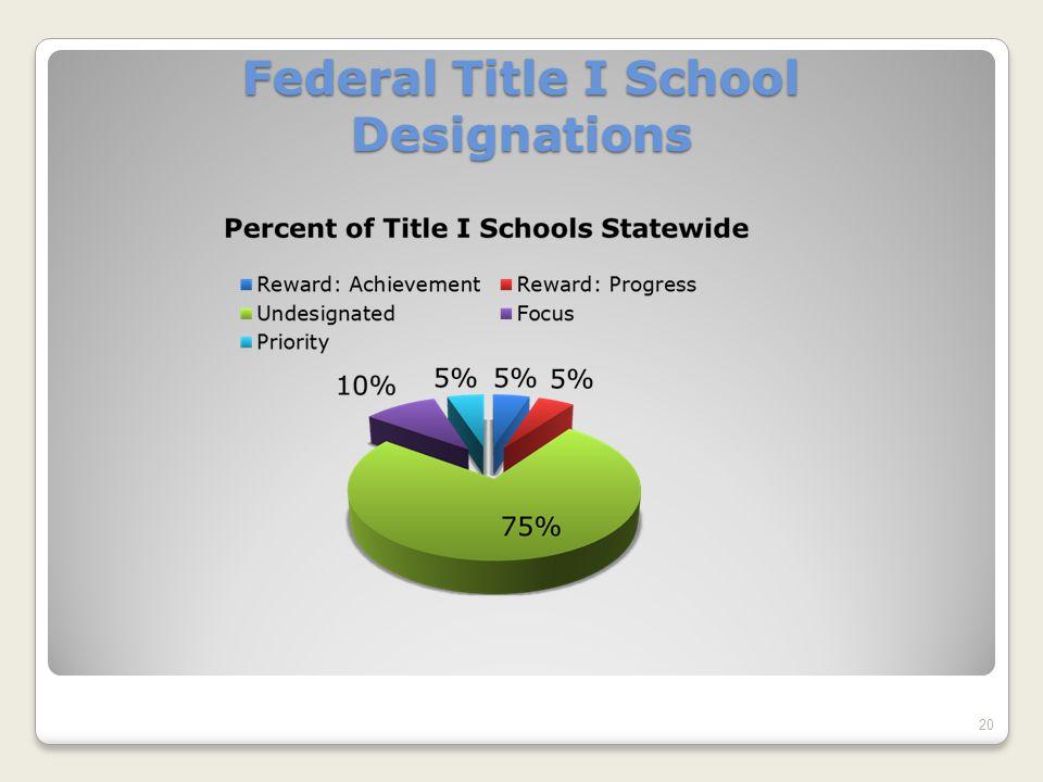 Federal Title I School Designations 20
