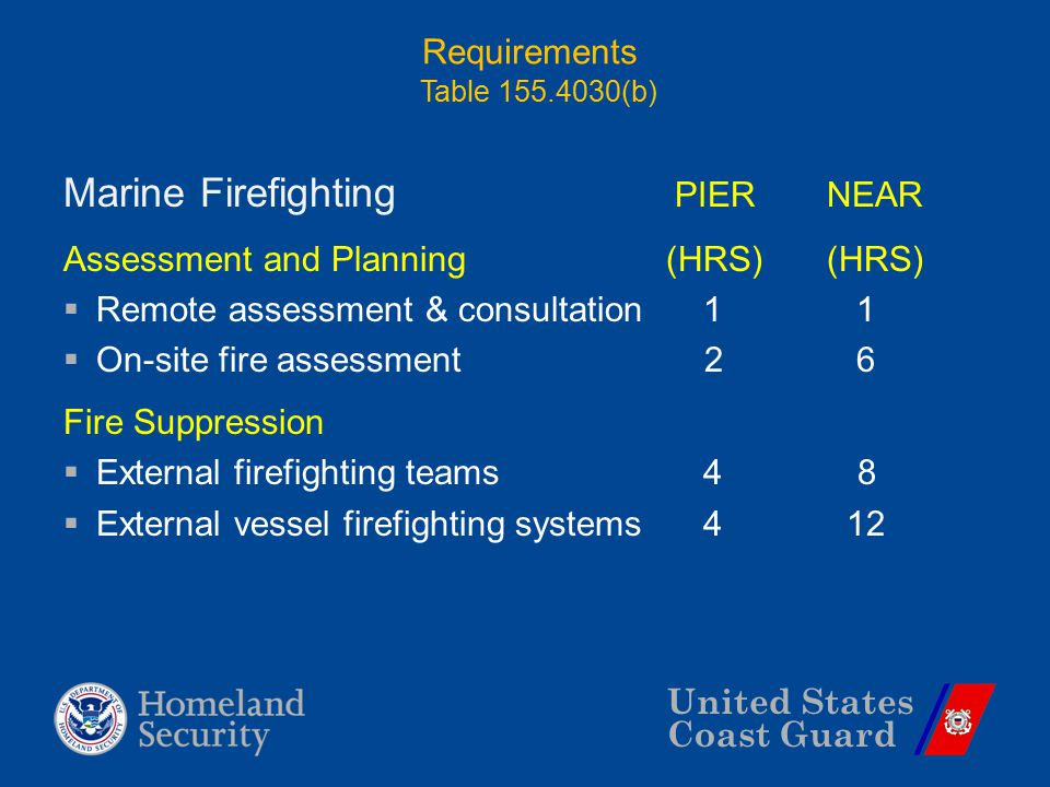 United States Coast Guard Requirements Marine Firefighting PIER NEAR Assessment and Planning (HRS) (HRS)  Remote assessment & consultation 1 1  On-s